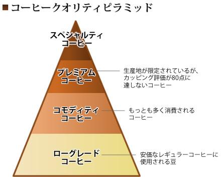 コーヒークオリティピラミッド